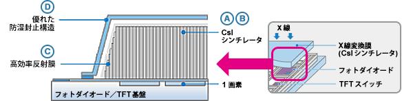 技術情報 X線フラットパネルディテクタ キヤノン電子管デバイス株式会社